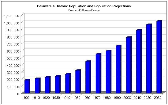 Image gallery delaware population for Census bureau title 13