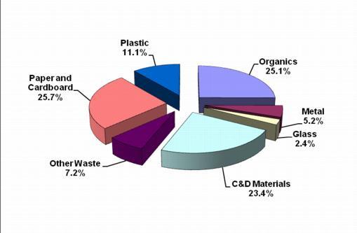 application of bioremediation on solid waste management