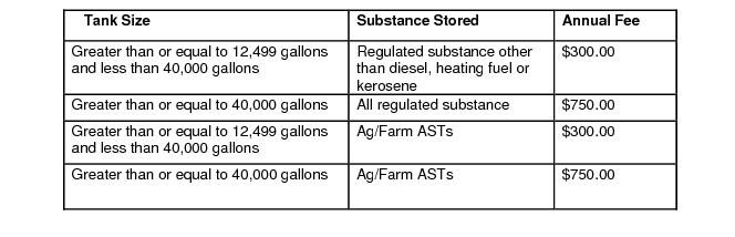 1352 Aboveground Storage Tanks
